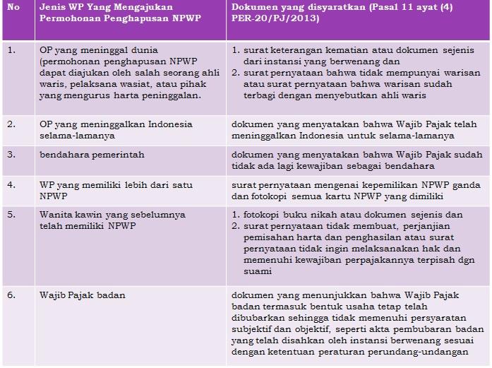 persyaratan penghapusan npwp