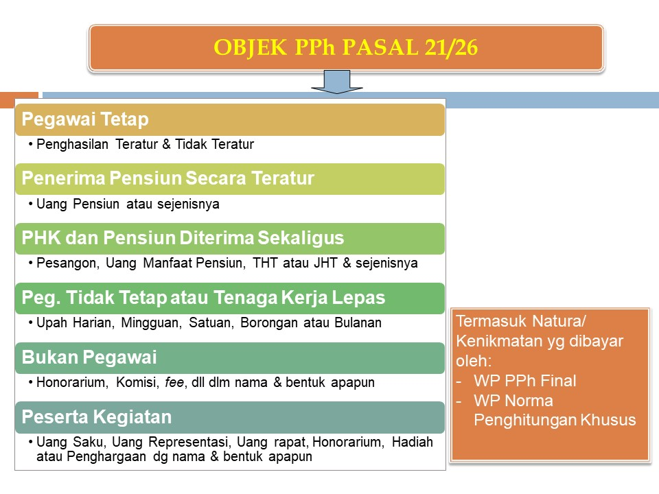 objek pph pasal 21