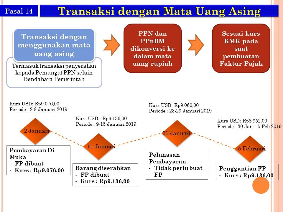 contoh penggunaan kurs pajak mingguan