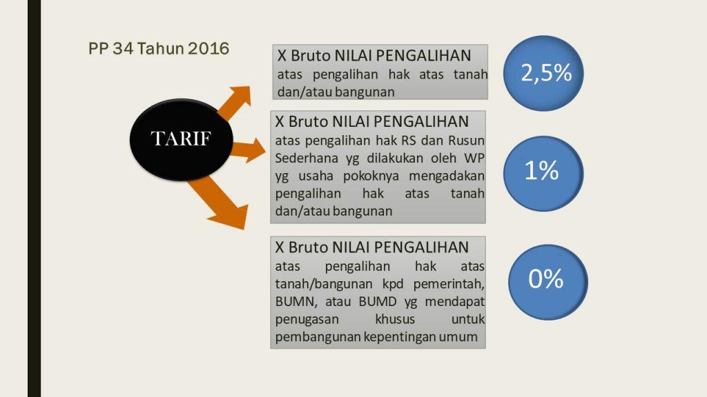 tarif pajak jual beli rumah