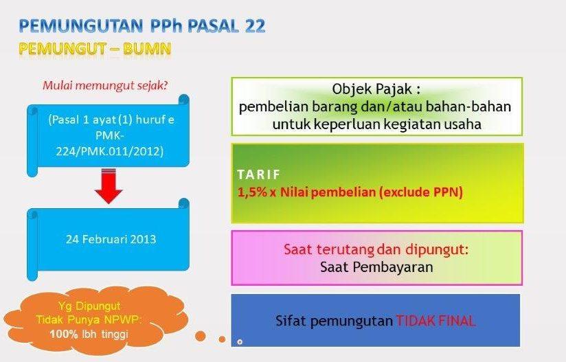 tarif PPh Pasal 22 oleh BUMN