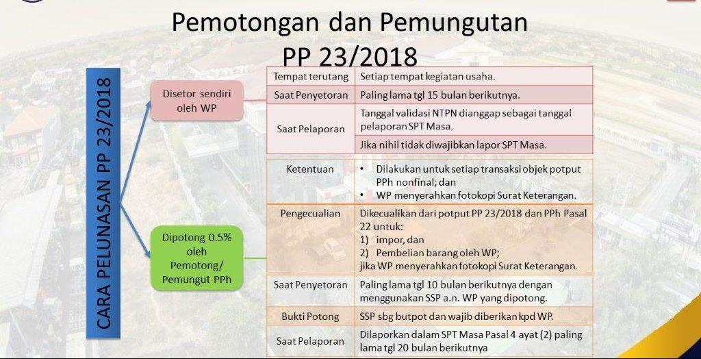 PP 23 tahun 2018